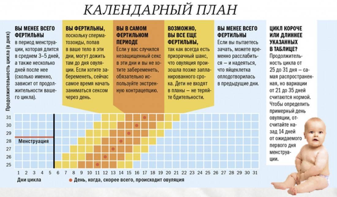 Сколько дней идут месячные у девушек и женщин - здоровая продолжительность