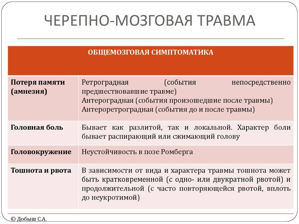 Как вовремя распознать у ребенка черепно-мозговую травму: объясняет врач - новости yellmed.ru