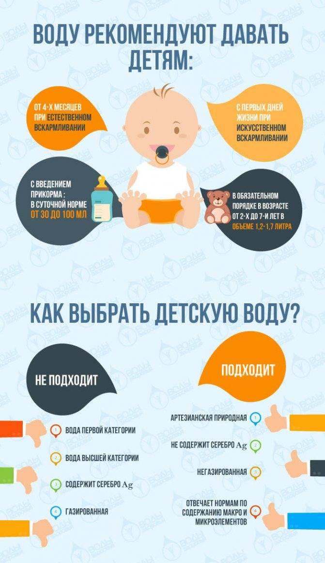 Допаивать ли грудничка водой: при грудном и искуственном вскармливании, когда и как давать