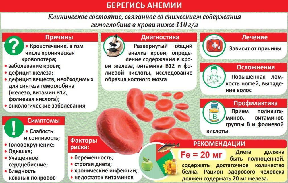 Гемоглобин при онкологии: как изменяется гемоглобин при опухолях, низкий гемоглобин при онкологии
