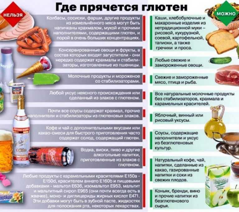 Безглютеновая диета: что можно есть - список продуктов, меню на неделю, рецепты