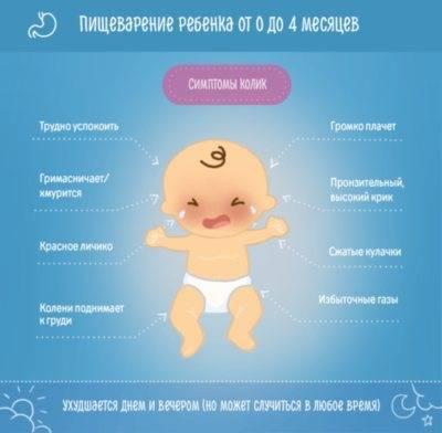Когда начинаются колики у новорожденного?