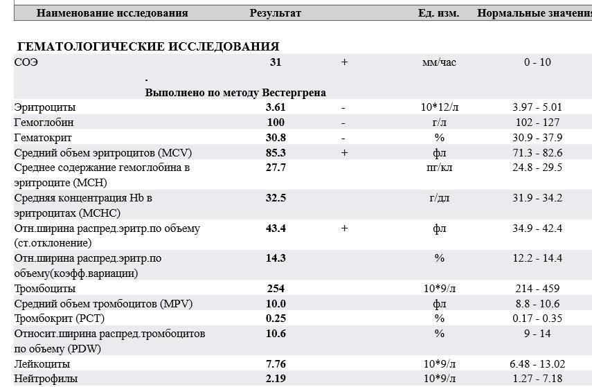 Почему в анализе крови у ребенка тромбоциты повышены или понижены: норма и расшифровка результатов