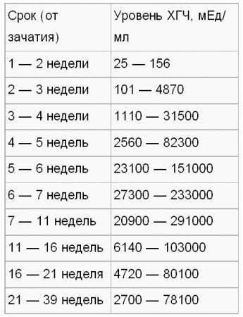 «гормон беременности» или хорионический гонадотропин человека (хгч) — клиника isida киев, украина