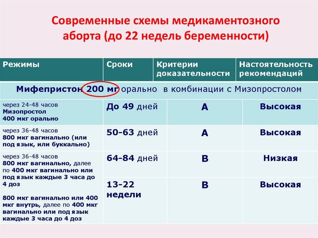 Медикаментозное таблетированное прерывание беременности (мифегин)