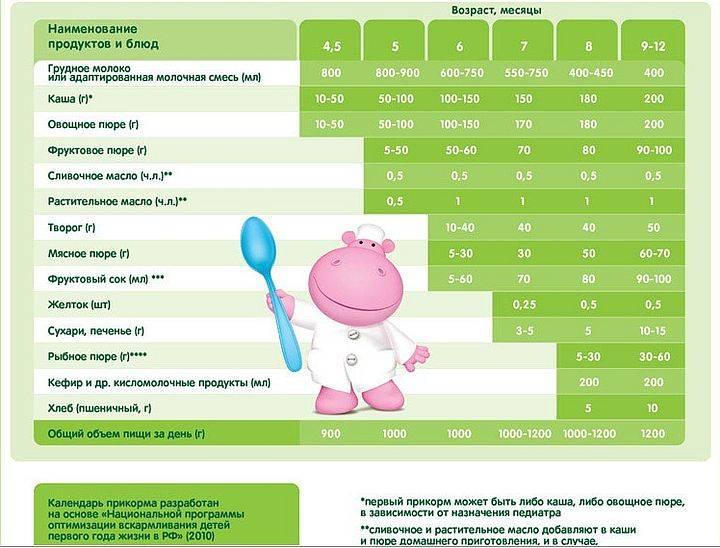 Прикорм ребенка. как вводить первый прикорм? с какого месяца начинать прикорм?