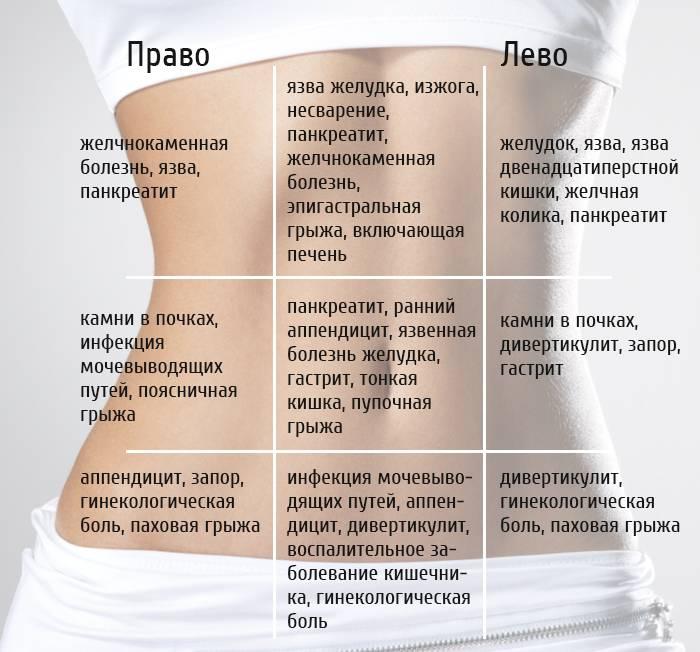 Боль внизу живота слева | компетентно о здоровье на ilive