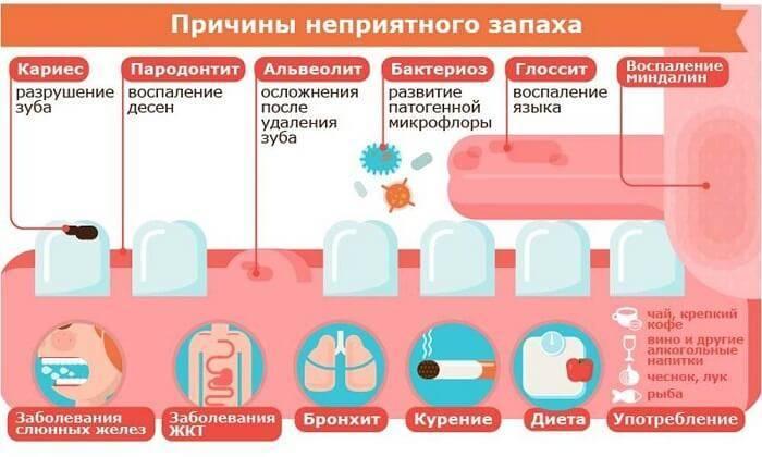 Причины появления запаха ацетона изо рта у детей