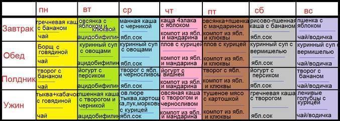 Примерное меню на неделю ребенку 1 год 4 месяца