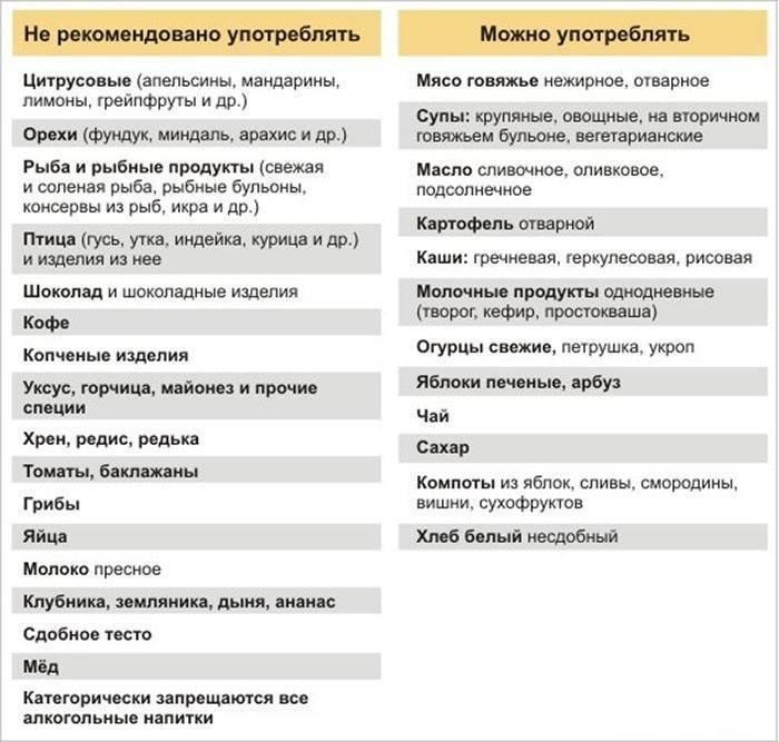 Крапивница у детей и взрослых: симптомы, причины и лечение - напоправку – напоправку