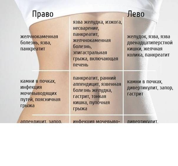 Боли внизу живота у женщин чаще лечит гинеколог
