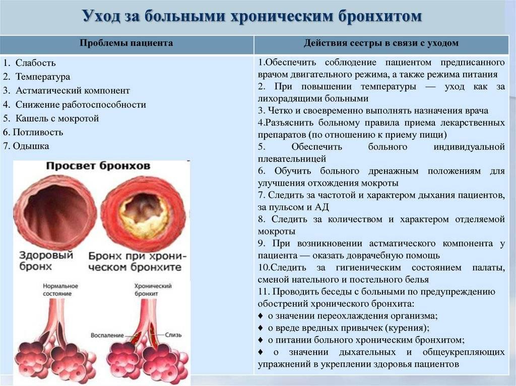 Острый бронхит - симптомы болезни, профилактика и лечение острого бронхита, причины заболевания и его диагностика на eurolab