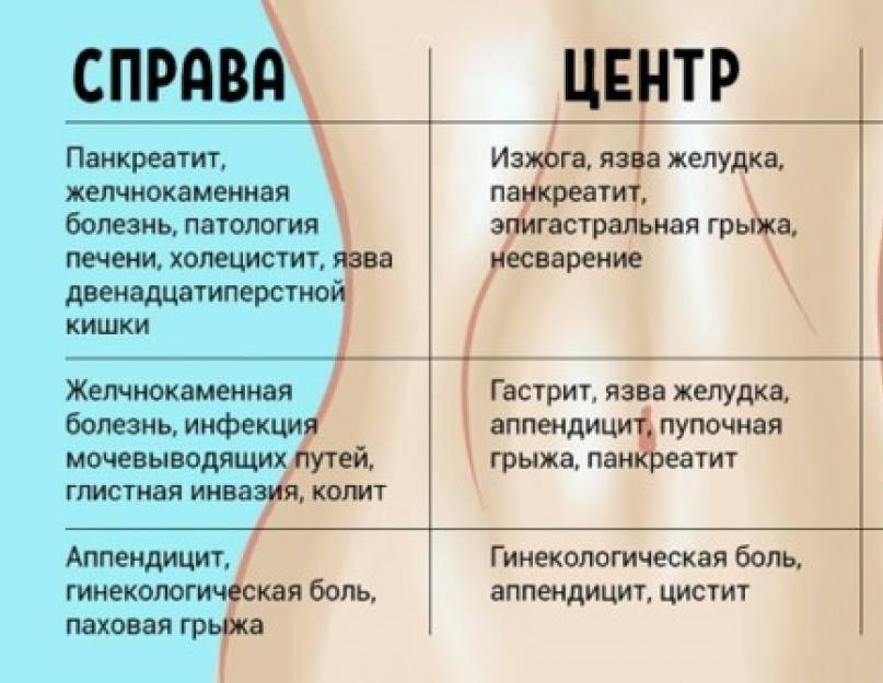 Причины боли в боку слева, справа и что с этим делать