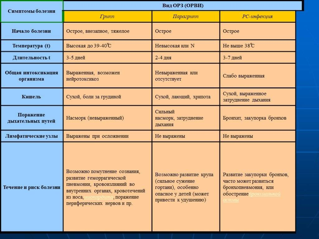 Аденовирусные болезни