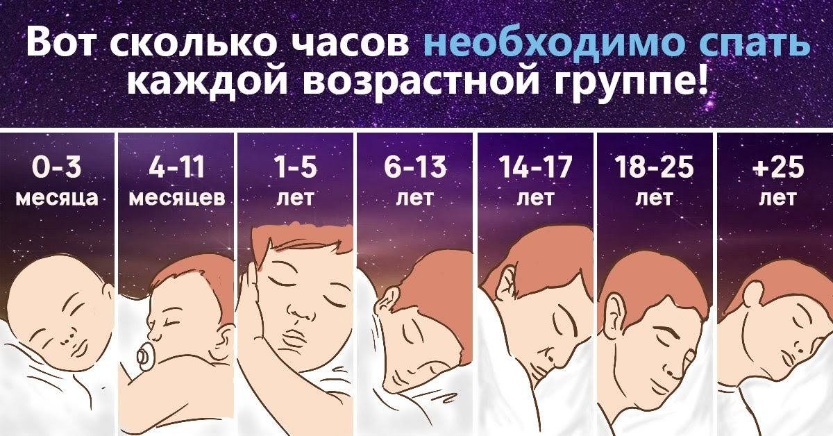 Сколько в сутки должны спать новорожденные: как спит ребенок в первые дни жизни