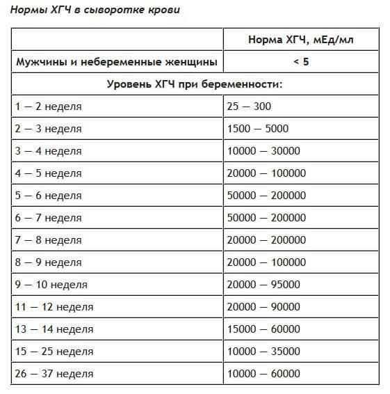 Анализ крови на гормоны при беременности                                            (анализ на хгч, анализ на β-хгч, анализ на рарр-а, анализ на афп, анализ на эстриол свободный)