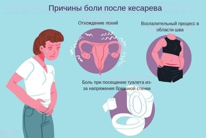 Узи матки после кесарева сечения: как часто проводится, что показывает, о чем говорят результаты?
