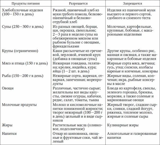 Диета при заболеваниях желчевыводящих путей | компетентно о здоровье на ilive