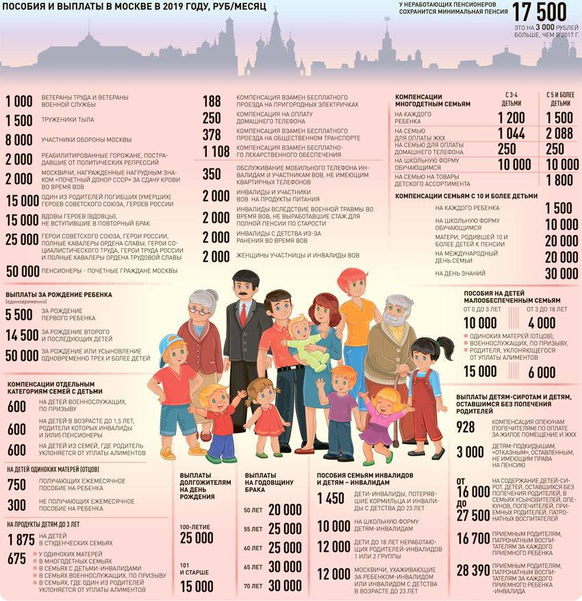 Льготы многодетным семьям в московской области в 2021 году