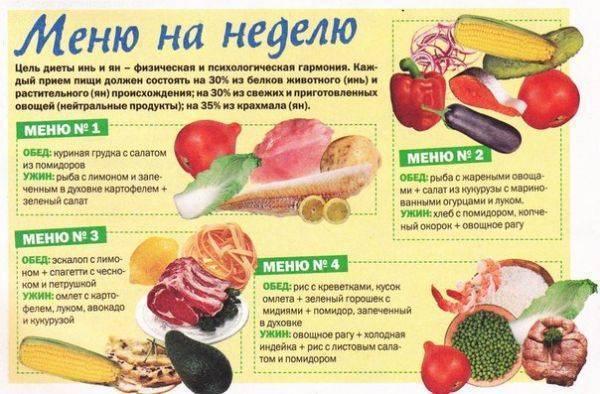 Безглютеновая диета – список продуктов и меню на неделю