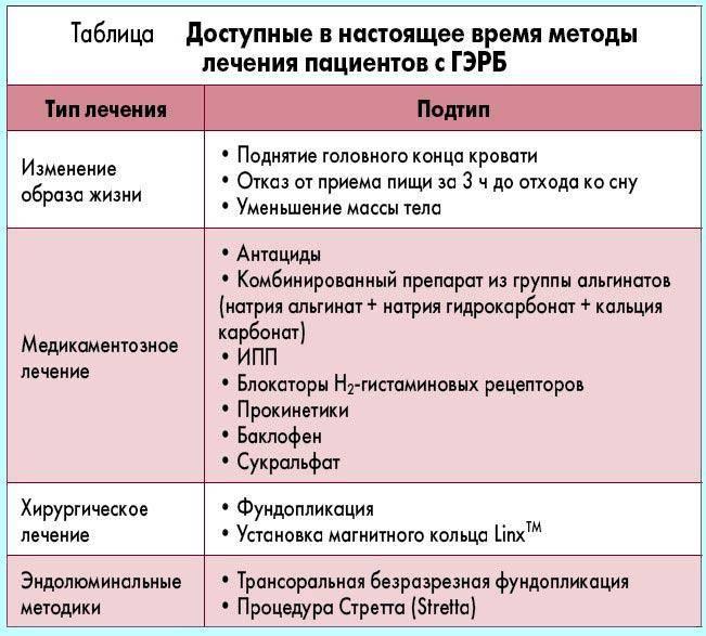 Гастроэзофагеальная рефлюксная болезнь (гэрб): особенности и лечение