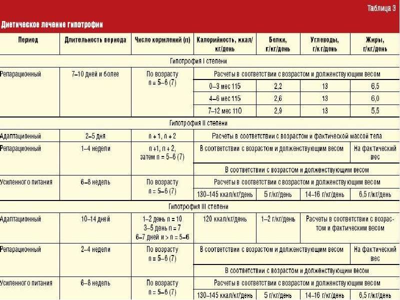 Профилактика белково-энергетической недостаточности