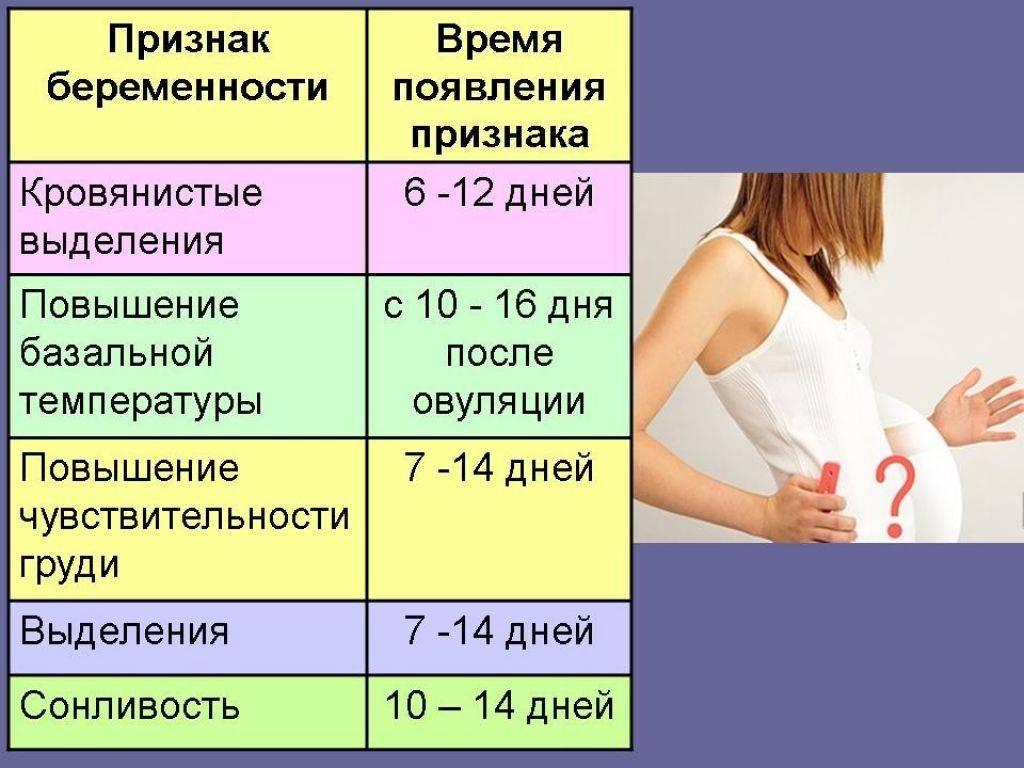Гинеколог назвал первые признаки беременности в первые дни