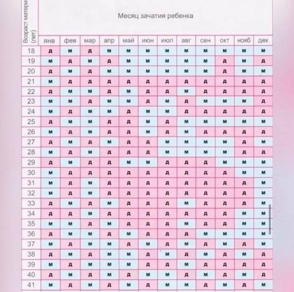 Гадание на пол ребенка, бесплатно, онлайн: определение во время беременности гадание на пол ребенка, бесплатно, онлайн: определение во время беременности
