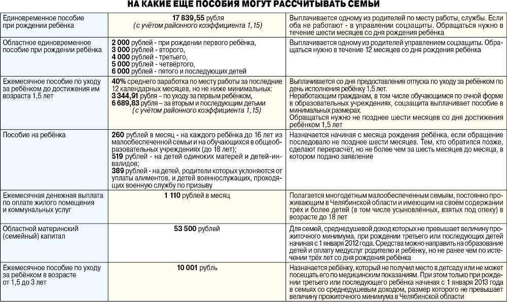 5000 рублей на ребенка до 3 лет по указу президента: кому положено, как оформить и получить
