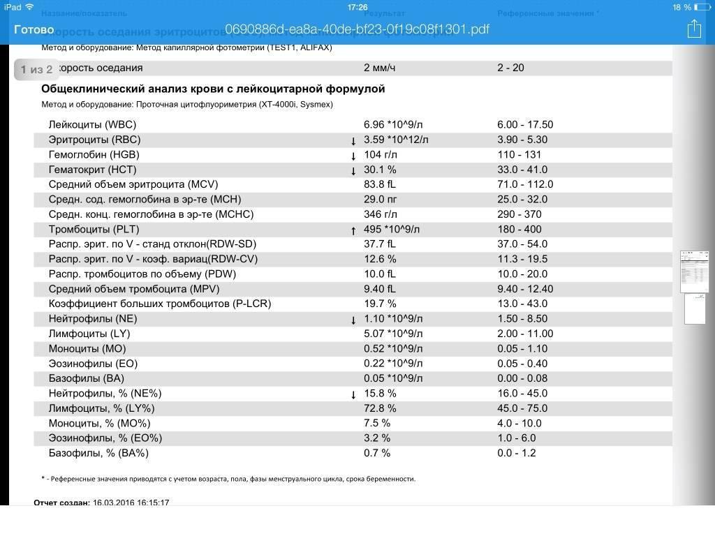 Гемостаз: лабораторные показатели и интерпретация результатов