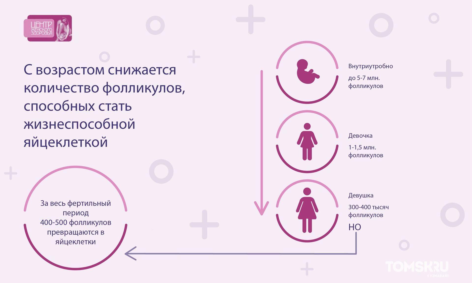Криоперенос по квоте омс 2021, список анализов, документы по переносу эмбрионов по омс| центр репродукции «линия жизни»