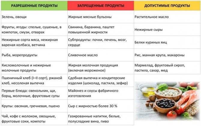 Питание при диарее: что можно и нельзя есть, примерное меню и особенности для пожилых людей