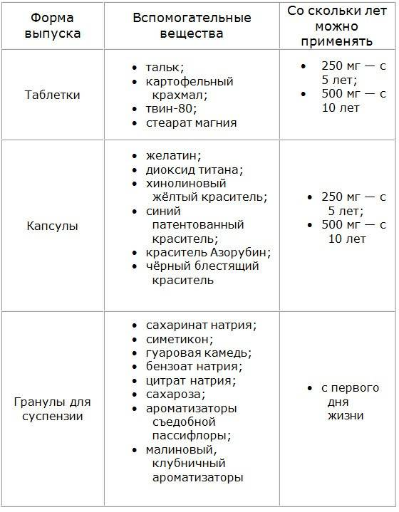Ангины: симптомы и лечение