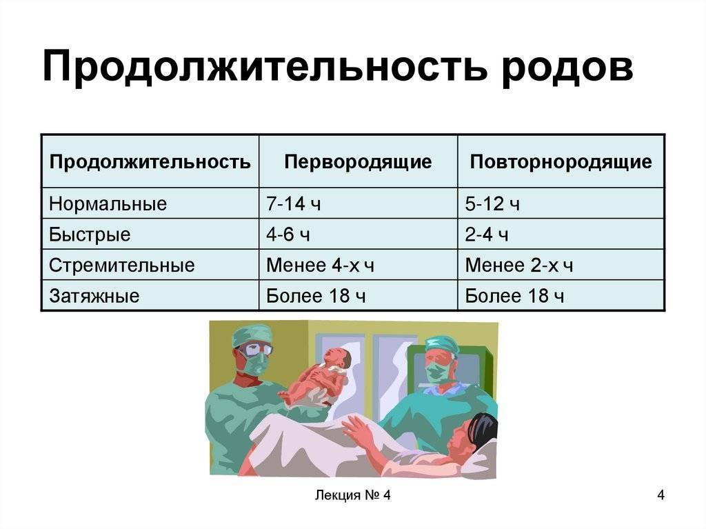 Вторичная слабость родовой деятельности - симптомы болезни, профилактика и лечение вторичной слабости родовой деятельности, причины заболевания и его диагностика на eurolab