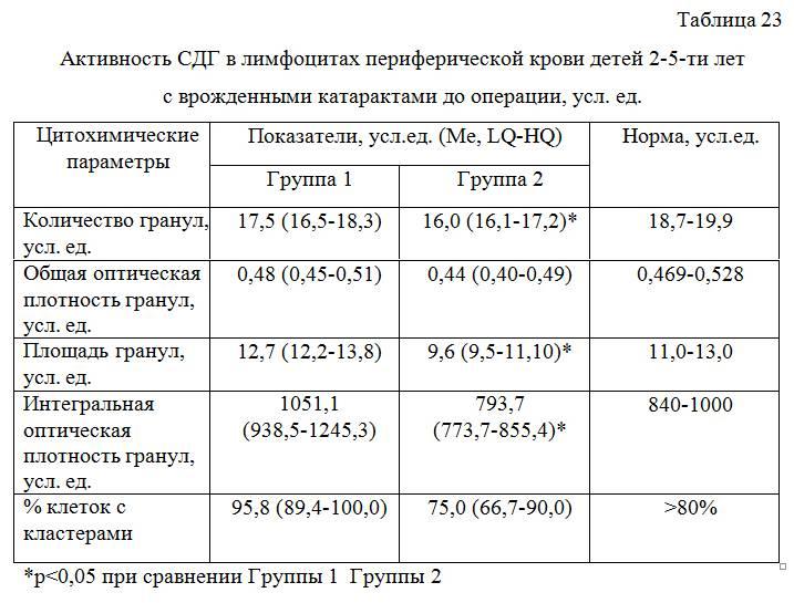 Mchc в анализе крови: описание, подготовка, норма