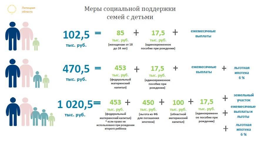 Льготы, компенсации и детсады: как москва помогает многодетным семьям