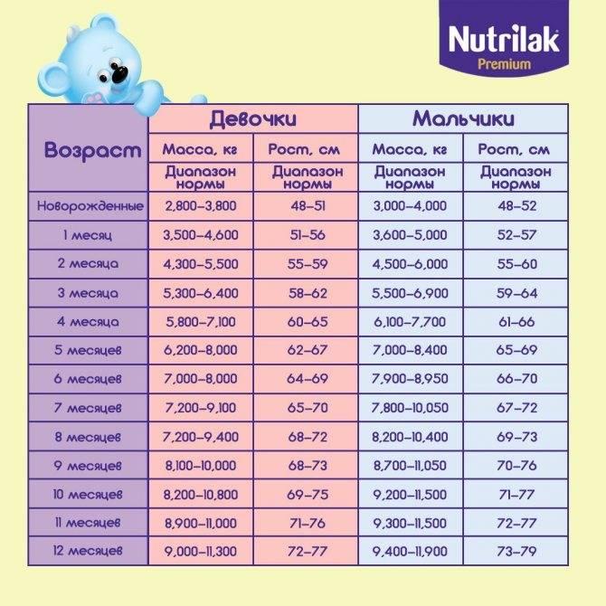 Какая нормальная прибавка в весе у новорожденных детей?