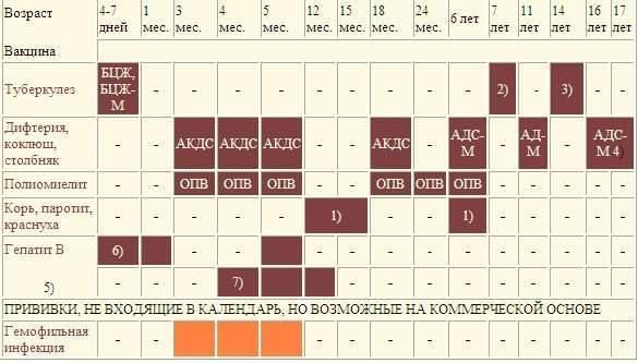 О чем говорит температура после прививки акдс?