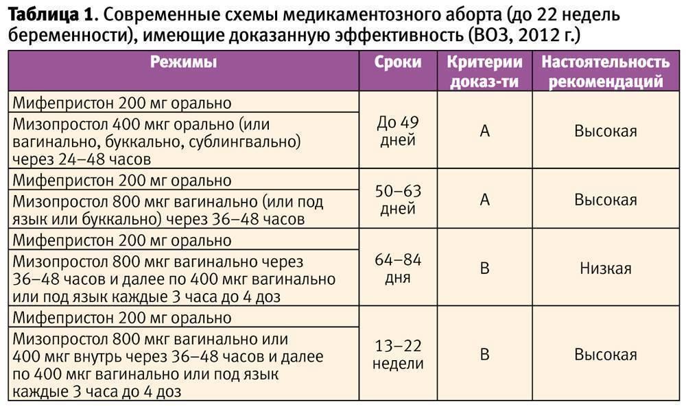 Прерывание беременности: в день обращения в москве, клиники где сделать, виды прерывания беременности, сроки, показания и противопоказания