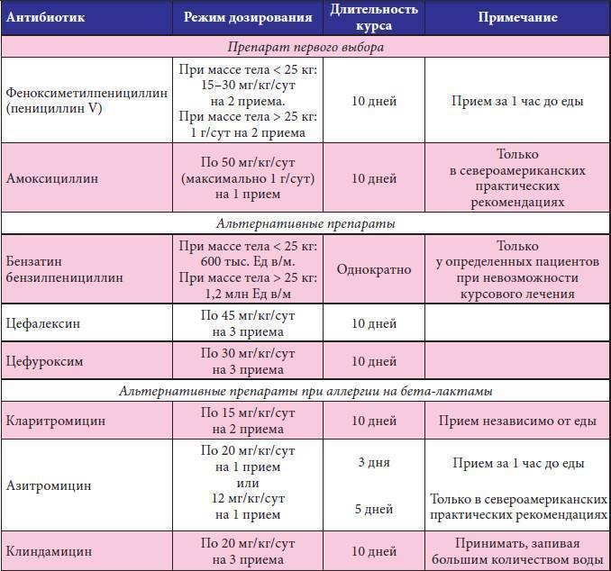 Симптомы, признаки и лечение герпесной ангины у детей