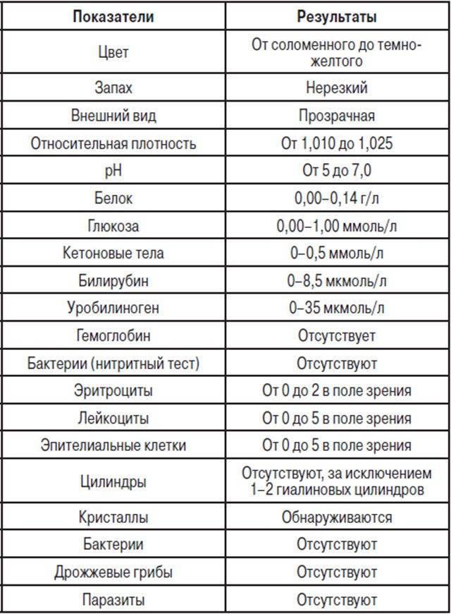 Показатель гипохромурии в анализе мочи у грудничка