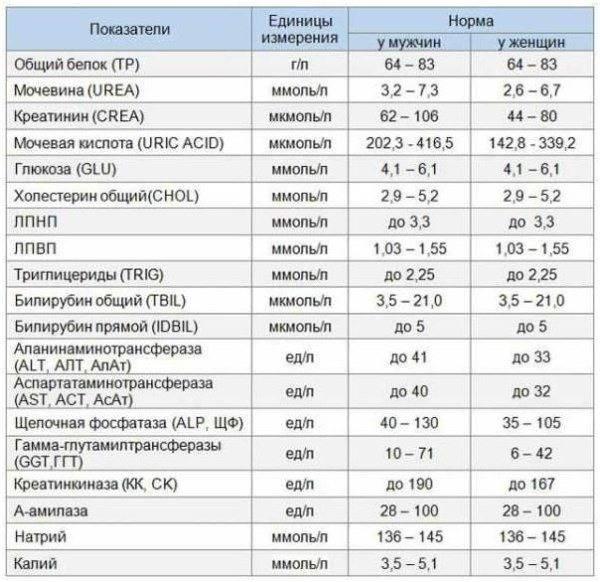Анализ крови rw – реакция вассермана