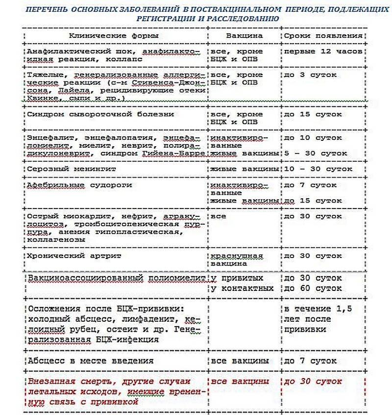 «регевак» вакцина гепатита в   инструкция по применению   купить в ммк формед - прямые поставки