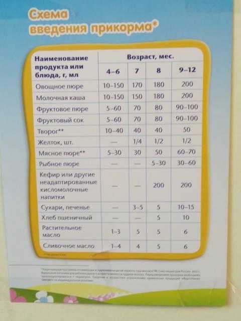 Таблица прикорма детей до года. прикорм по месяцам по воз до 3-х лет