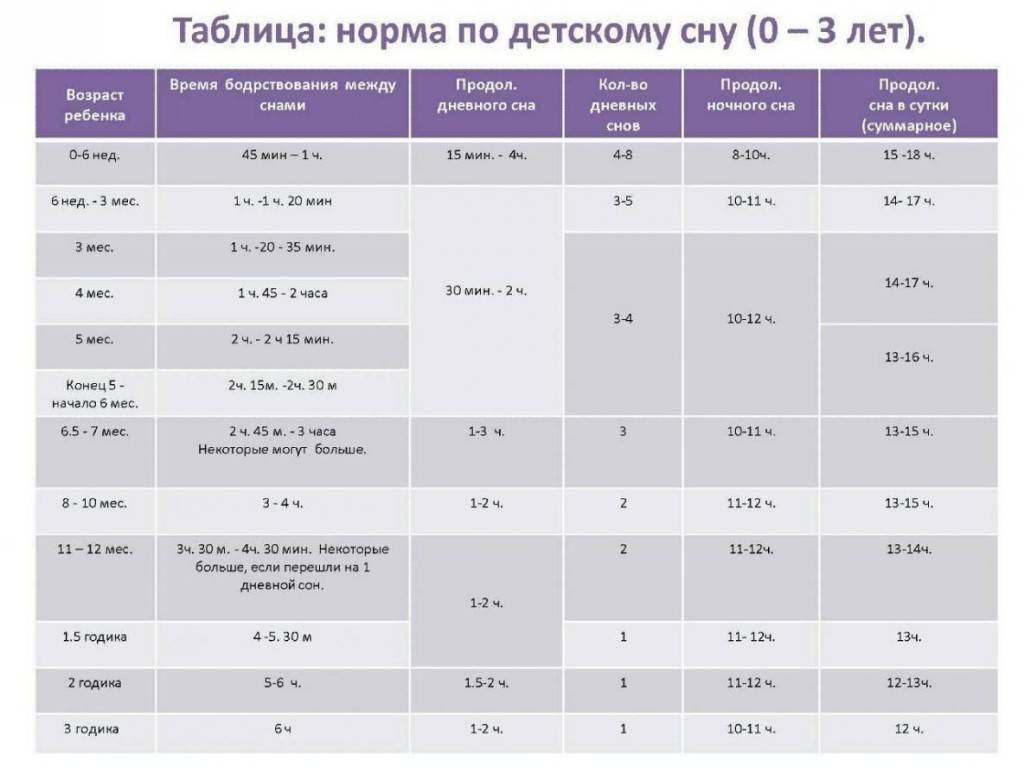 Сколько должен спать ребенок в 5 лет или особенности сна 4-5 летнего ребенка, продолжительность и нормы stomatvrn.ru