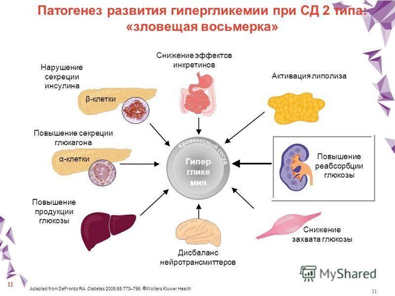 Диабет 1 типа. причины, симптомы и лечение диабета 1 типа.!