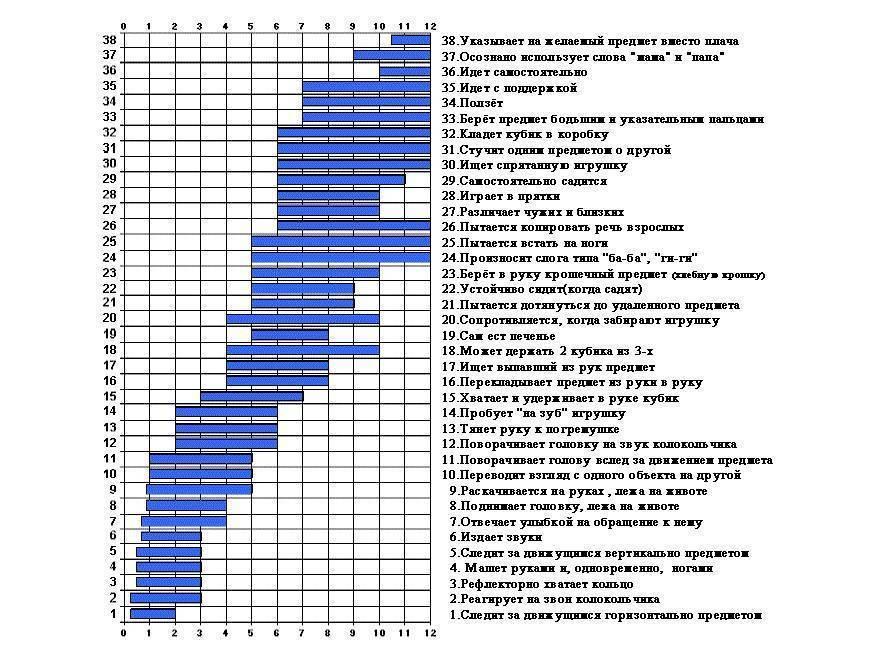 Развитие ребенка по месяцам до года: календарь развития грудничка и таблица