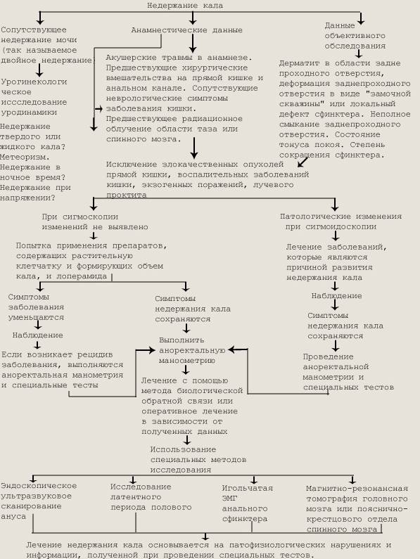 Энкопрез, лечение энкопреза - сиена-мед