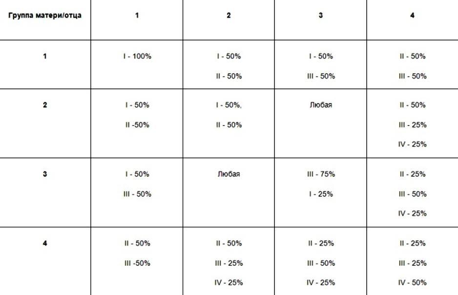 Особенности ведения беременности у пациенток с отрицательным резус-фактором