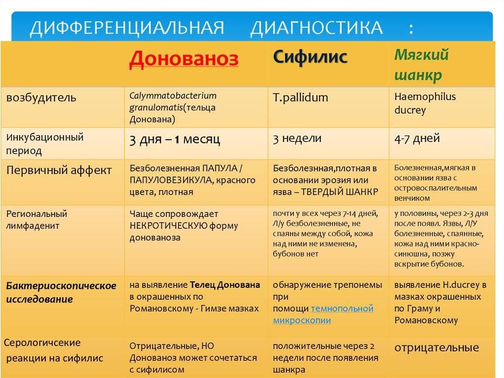 Фимоз. методы лечения: операции, мази, народные методы :: polismed.com